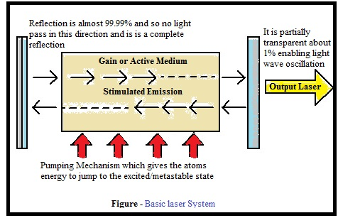 2. Einstein's Concept and Theory of Stimulated Light Emission